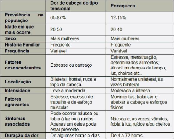 Rapidinhas: Congresso Brasileiro de Cefaleia e do Comitê de Dor Orofacial da SBCe